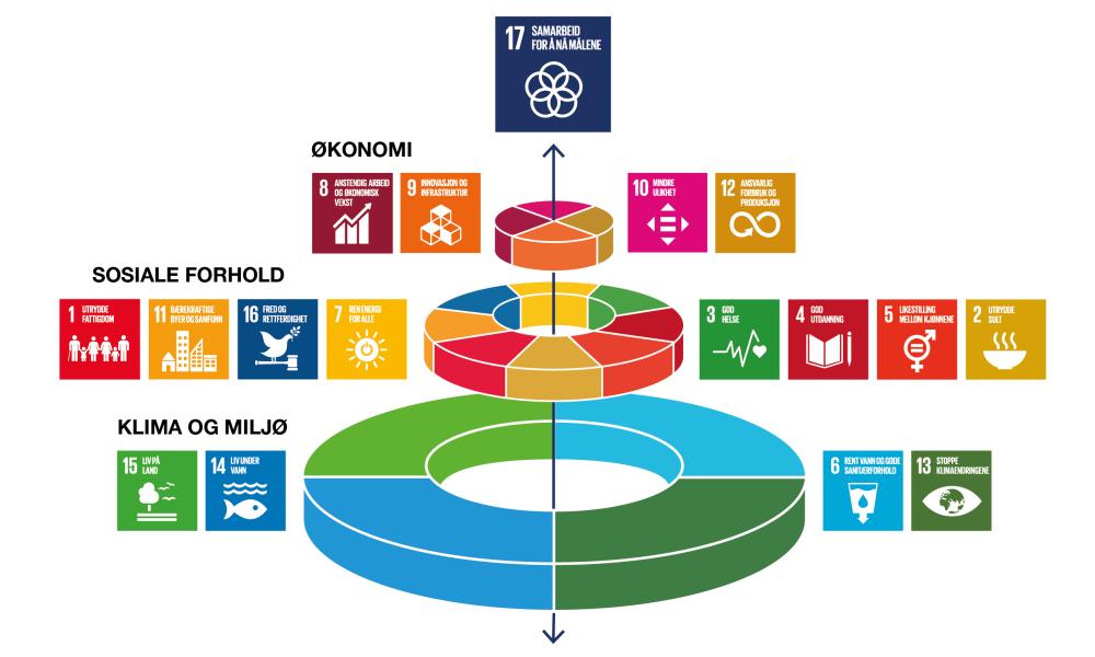 Bærekraft og samhandling — Utsira kommune